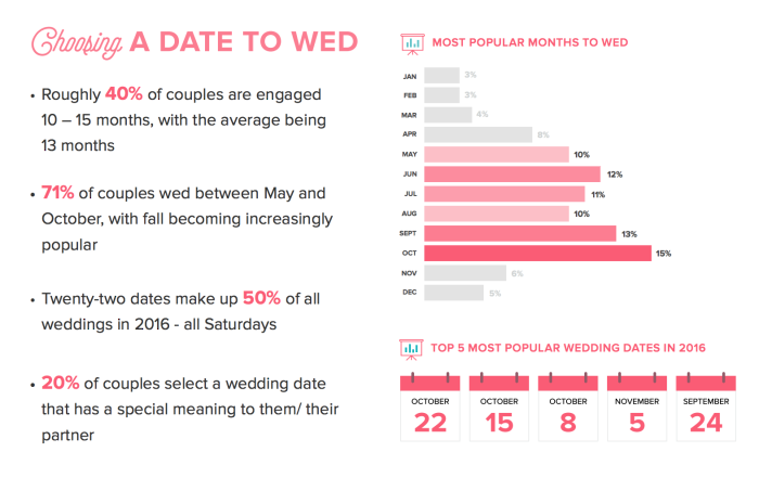 Wedding-wire-market-research